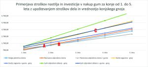 Primerjava stroškov nastilja in investicije v nakup gum za konje od 1. do 5. leta z upoštevanjem stroškov dela in vrednostjo konjskega gnoja